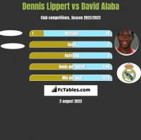 Dennis Lippert vs David Alaba h2h player stats
