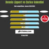 Dennis Lippert vs Enrico Valentini h2h player stats