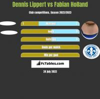 Dennis Lippert vs Fabian Holland h2h player stats