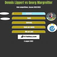 Dennis Lippert vs Georg Margreitter h2h player stats