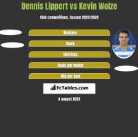Dennis Lippert vs Kevin Wolze h2h player stats