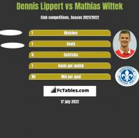 Dennis Lippert vs Mathias Wittek h2h player stats