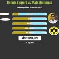 Dennis Lippert vs Mats Hummels h2h player stats