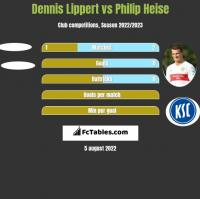 Dennis Lippert vs Philip Heise h2h player stats