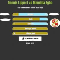 Dennis Lippert vs Mandela Egbo h2h player stats