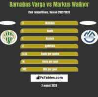 Barnabas Varga vs Markus Wallner h2h player stats