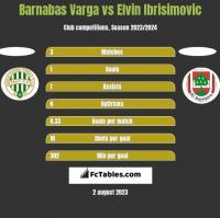 Barnabas Varga vs Elvin Ibrisimovic h2h player stats