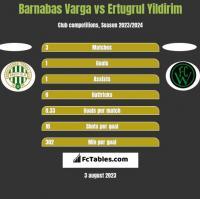 Barnabas Varga vs Ertugrul Yildirim h2h player stats