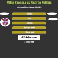 Milan Kvocera vs Ricardo Phillips h2h player stats