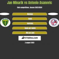 Jan Minarik vs Antonio Asanovic h2h player stats