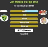 Jan Minarik vs Filip Kasa h2h player stats