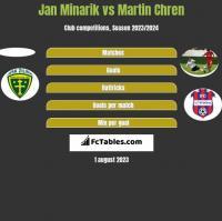 Jan Minarik vs Martin Chren h2h player stats