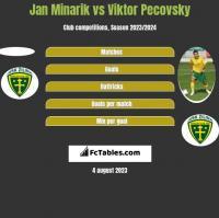 Jan Minarik vs Viktor Pecovsky h2h player stats