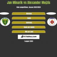 Jan Minarik vs Alexander Mojzis h2h player stats