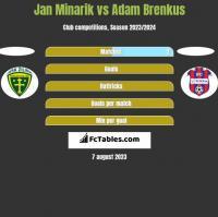 Jan Minarik vs Adam Brenkus h2h player stats
