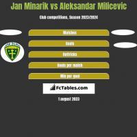 Jan Minarik vs Aleksandar Milicevic h2h player stats