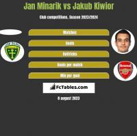 Jan Minarik vs Jakub Kiwior h2h player stats