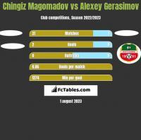 Chingiz Magomadov vs Alexey Gerasimov h2h player stats