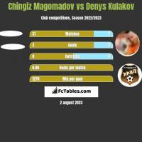 Chingiz Magomadov vs Denys Kulakov h2h player stats