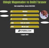 Chingiz Magomadov vs Dmitri Tarasow h2h player stats