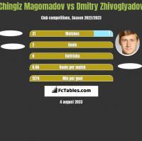 Chingiz Magomadov vs Dmitry Zhivoglyadov h2h player stats