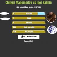 Chingiz Magomadov vs Igor Kalinin h2h player stats