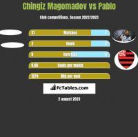 Chingiz Magomadov vs Pablo h2h player stats