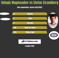 Chingiz Magomadov vs Stefan Strandberg h2h player stats