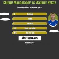 Chingiz Magomadov vs Vladimir Rykov h2h player stats