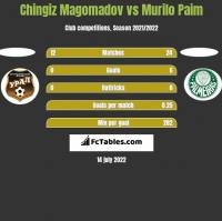 Chingiz Magomadov vs Murilo Paim h2h player stats