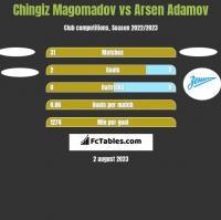 Chingiz Magomadov vs Arsen Adamov h2h player stats