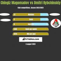 Chingiz Magomadov vs Dmitri Rybchinskiy h2h player stats