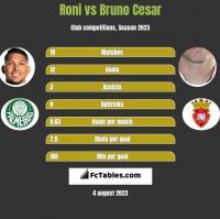 Roni vs Bruno Cesar h2h player stats