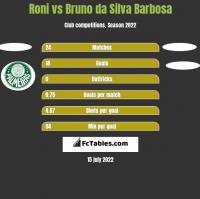 Roni vs Bruno da Silva Barbosa h2h player stats