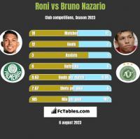Roni vs Bruno Nazario h2h player stats