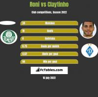 Roni vs Claytinho h2h player stats