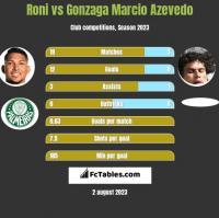 Roni vs Gonzaga Marcio Azevedo h2h player stats