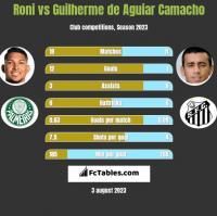 Roni vs Guilherme de Aguiar Camacho h2h player stats