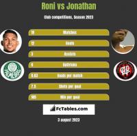 Roni vs Jonathan h2h player stats