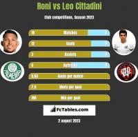 Roni vs Leo Cittadini h2h player stats