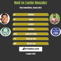 Roni vs Lucho Gonzalez h2h player stats