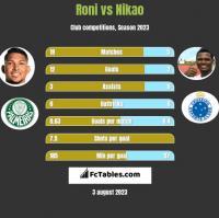 Roni vs Nikao h2h player stats
