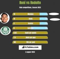 Roni vs Rodolfo h2h player stats