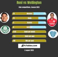 Roni vs Wellington h2h player stats