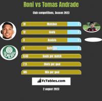 Roni vs Tomas Andrade h2h player stats