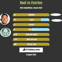 Roni vs Everton h2h player stats