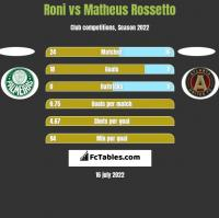 Roni vs Matheus Rossetto h2h player stats