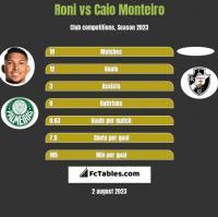 Roni vs Caio Monteiro h2h player stats
