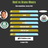 Roni vs Bruno Moura h2h player stats