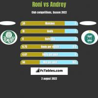 Roni vs Andrey h2h player stats